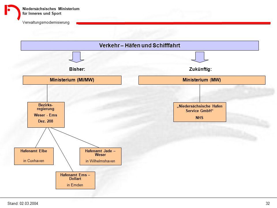 """Niedersächsisches Ministerium für Inneres und Sport Verwaltungsmodernisierung 32Stand: 02.03.2004 """"Niedersächsische Hafen Service GmbH"""" NHS Verkehr –"""