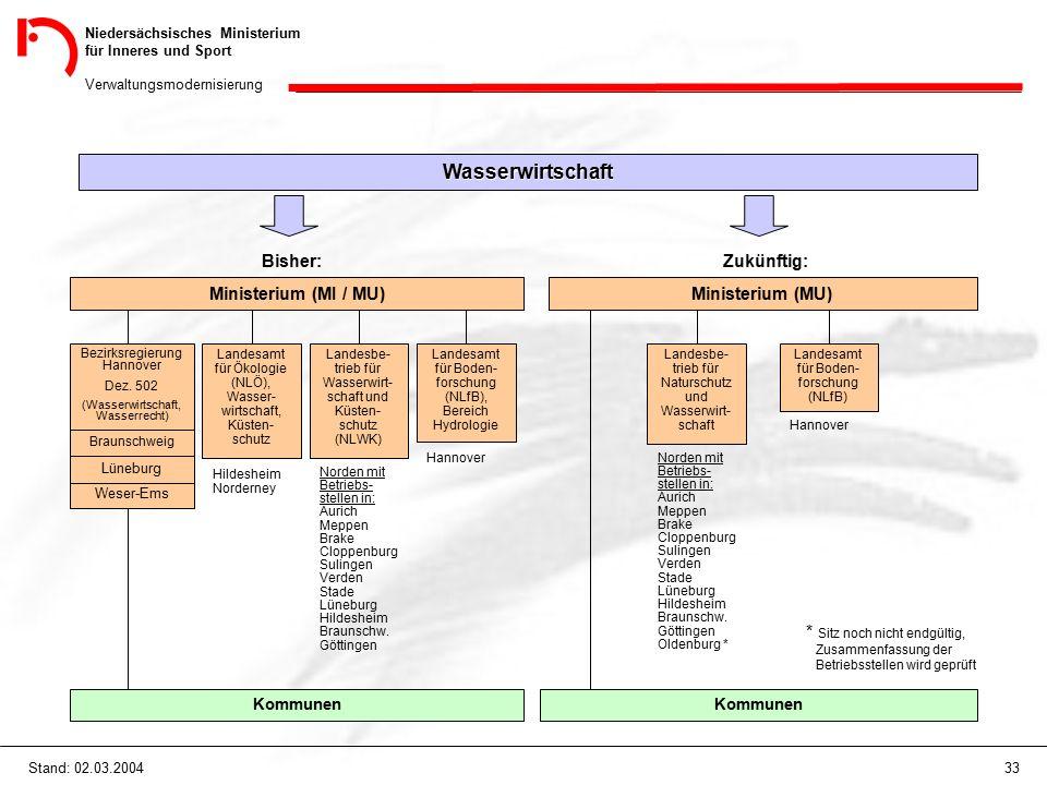 Niedersächsisches Ministerium für Inneres und Sport Verwaltungsmodernisierung 33Stand: 02.03.2004 Wasserwirtschaft Bisher: Ministerium (MI / MU) Zukünftig: Ministerium (MU) Weser-Ems Lüneburg Braunschweig Bezirksregierung Hannover Dez.