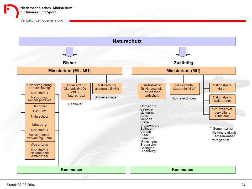 Niedersächsisches Ministerium für Inneres und Sport Verwaltungsmodernisierung 34Stand: 02.03.2004 Naturschutz Bisher: Ministerium (MI / MU) Zukünftig: Ministerium (MU) Weser-Ems Dez.