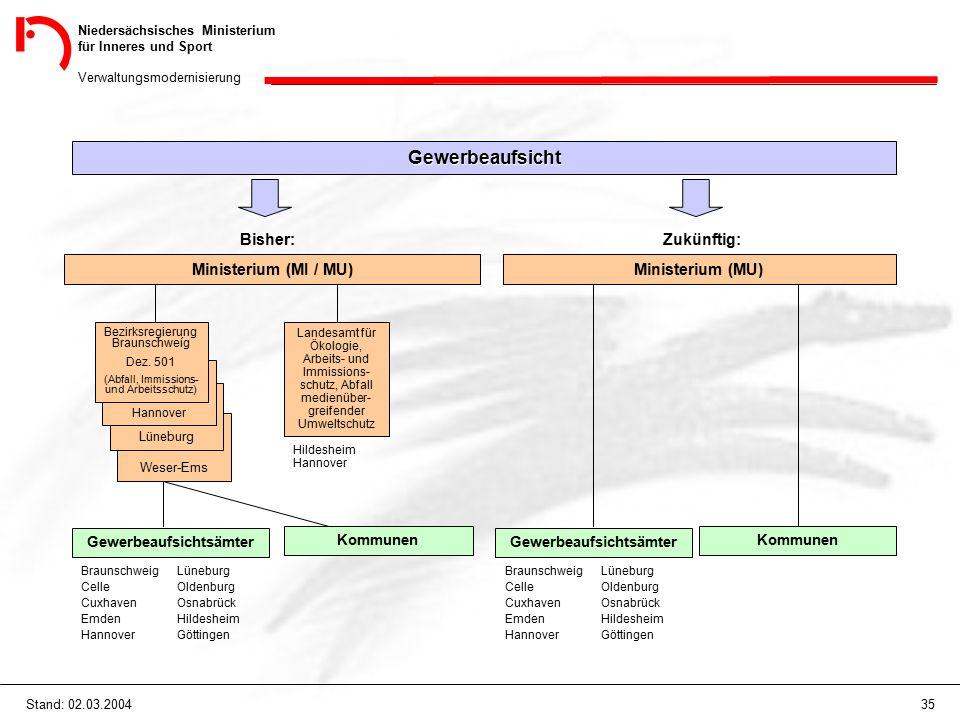 Niedersächsisches Ministerium für Inneres und Sport Verwaltungsmodernisierung 35Stand: 02.03.2004 Gewerbeaufsicht Bisher: Ministerium (MI / MU) Zukünftig: Ministerium (MU) Weser-Ems Lüneburg Hannover Bezirksregierung Braunschweíg Dez.