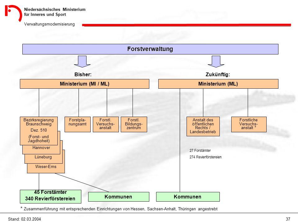 Niedersächsisches Ministerium für Inneres und Sport Verwaltungsmodernisierung 37Stand: 02.03.2004 Forstverwaltung Bisher: Ministerium (MI / ML) Zukünf