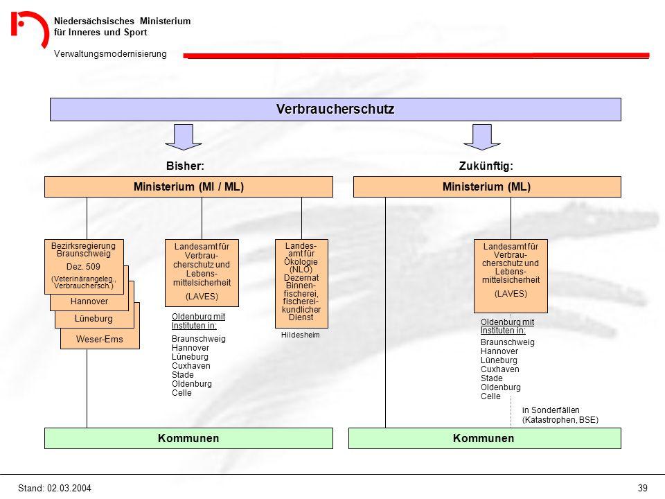 Niedersächsisches Ministerium für Inneres und Sport Verwaltungsmodernisierung 39Stand: 02.03.2004 Verbraucherschutz Bisher: Ministerium (MI / ML) Zukü