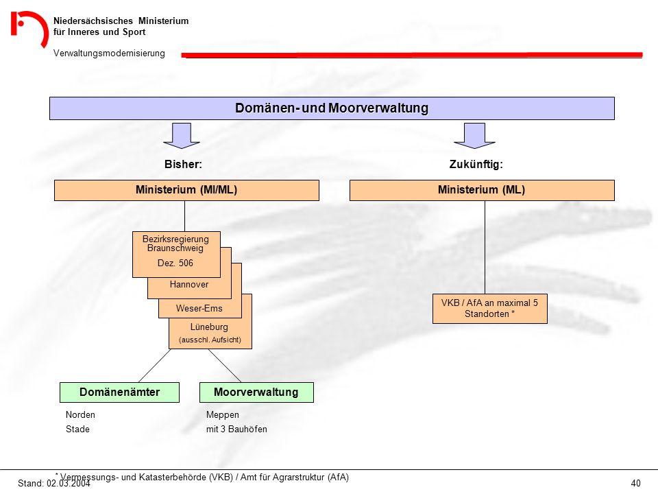 Niedersächsisches Ministerium für Inneres und Sport Verwaltungsmodernisierung 40Stand: 02.03.2004 Lüneburg (ausschl. Aufsicht) Domänen- und Moorverwal