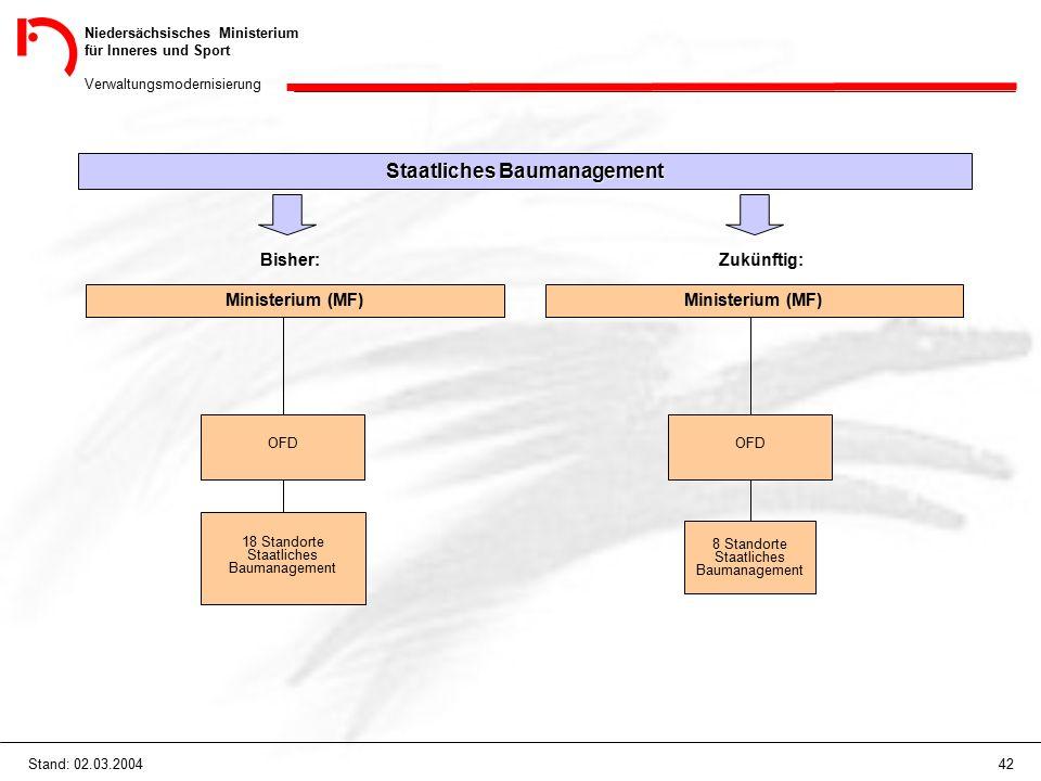 Niedersächsisches Ministerium für Inneres und Sport Verwaltungsmodernisierung 42Stand: 02.03.2004 Staatliches Baumanagement Bisher: Ministerium (MF) Z