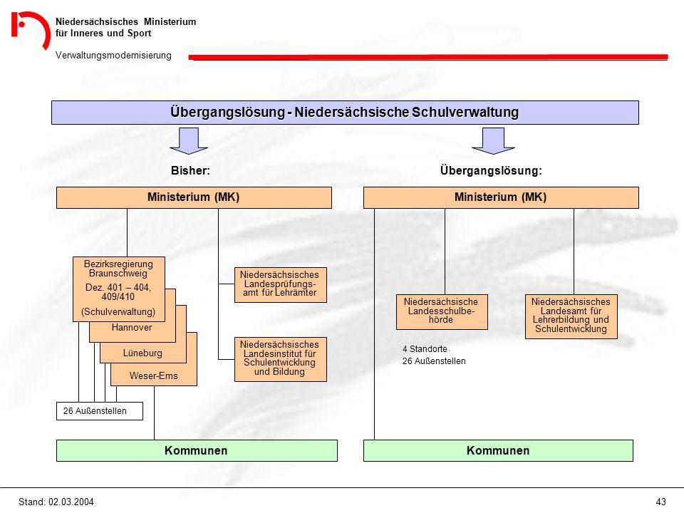 Niedersächsisches Ministerium für Inneres und Sport Verwaltungsmodernisierung 43Stand: 02.03.2004 Weser-Ems Übergangslösung - Niedersächsische Schulverwaltung Bisher: Ministerium (MK) Lüneburg Hannover Bezirksregierung Braunschweig Dez.