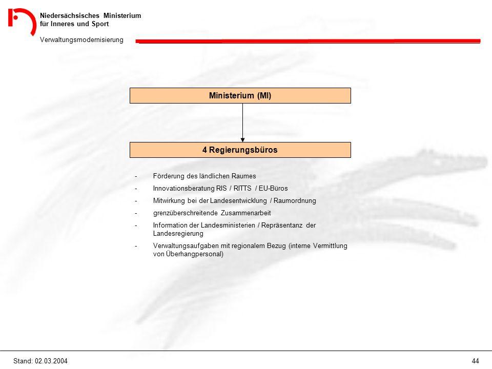 Niedersächsisches Ministerium für Inneres und Sport Verwaltungsmodernisierung 44Stand: 02.03.2004 Ministerium (MI) 4 Regierungsbüros -Förderung des lä