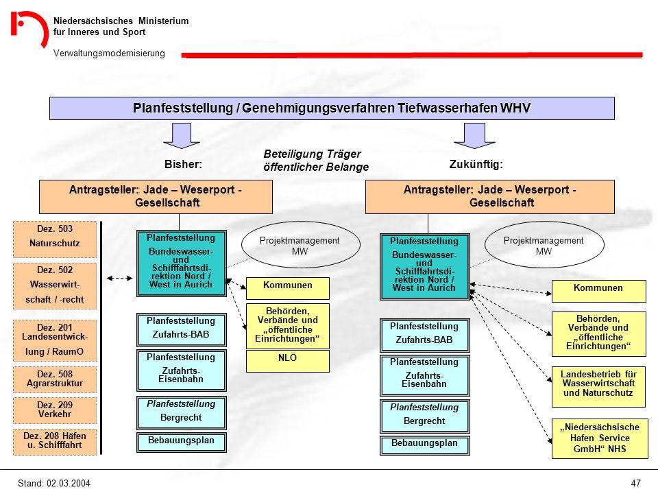 Niedersächsisches Ministerium für Inneres und Sport Verwaltungsmodernisierung 47Stand: 02.03.2004 Planfeststellung / Genehmigungsverfahren Tiefwasserh