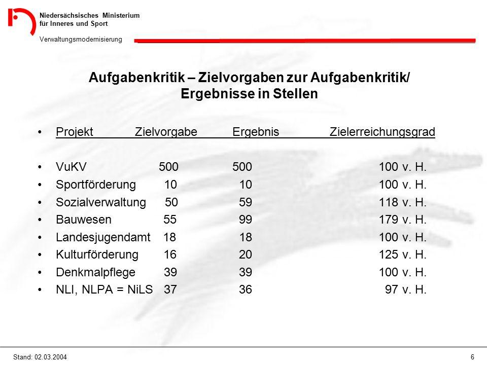 Niedersächsisches Ministerium für Inneres und Sport Verwaltungsmodernisierung 27Stand: 02.03.2004 Denkmalpflege Bisher: Ministerium (MI / MWK) Weser-Ems Lüneburg Hannover Bezirksregierung Braunschweig Dez.