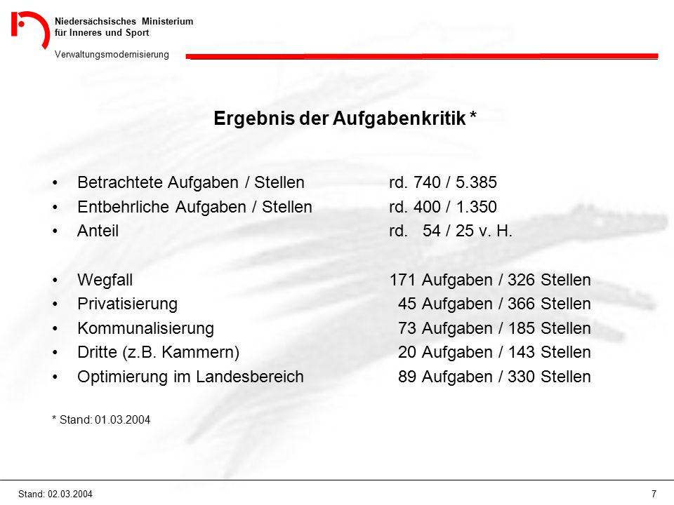 Niedersächsisches Ministerium für Inneres und Sport Verwaltungsmodernisierung 7Stand: 02.03.2004 Ergebnis der Aufgabenkritik * Betrachtete Aufgaben / Stellenrd.