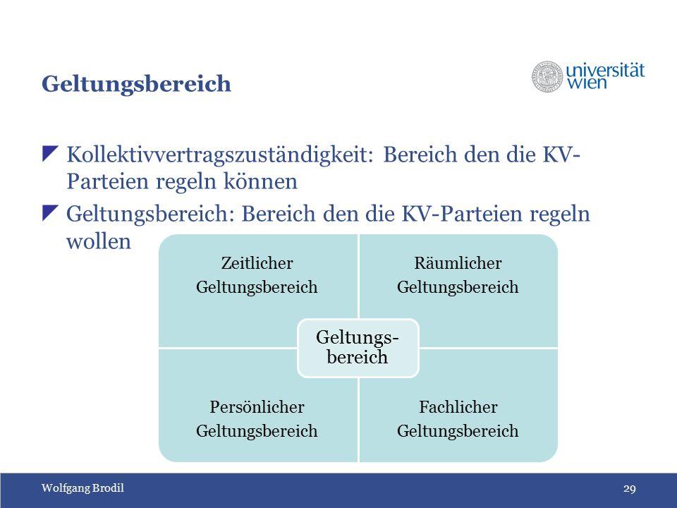 Wolfgang Brodil29 Geltungsbereich  Kollektivvertragszuständigkeit: Bereich den die KV- Parteien regeln können  Geltungsbereich: Bereich den die KV-Parteien regeln wollen Zeitlicher Geltungsbereich Räumlicher Geltungsbereich Persönlicher Geltungsbereich Fachlicher Geltungsbereich Geltungs- bereich