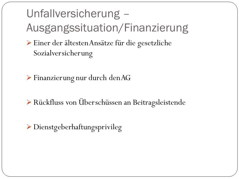 Unfallversicherung – Ausgangssituation/Finanzierung  Einer der ältesten Ansätze für die gesetzliche Sozialversicherung  Finanzierung nur durch den AG  Rückfluss von Überschüssen an Beitragsleistende  Dienstgeberhaftungsprivileg