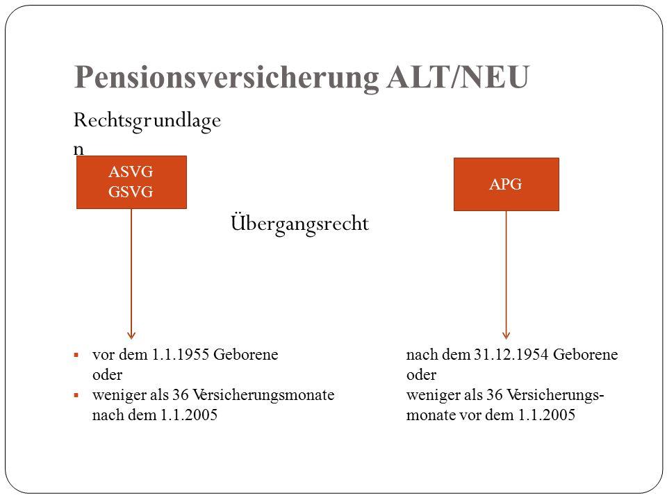 Pensionsversicherung ALT/NEU Rechtsgrundlage n Übergangsrecht  vor dem 1.1.1955 Geborene oder  weniger als 36 Versicherungsmonate nach dem 1.1.2005 nach dem 31.12.1954 Geborene oder weniger als 36 Versicherungs- monate vor dem 1.1.2005 ASVG GSVG APG