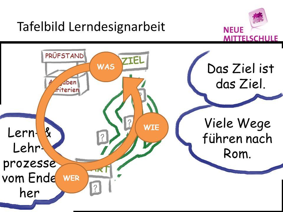 Tafelbild Lerndesignarbeit Das Ziel ist das Ziel. Viele Wege führen nach Rom. Lern- & Lehr- prozesse vom Ende her ZIEL START PRÜFSTAND Aufgaben & Krit