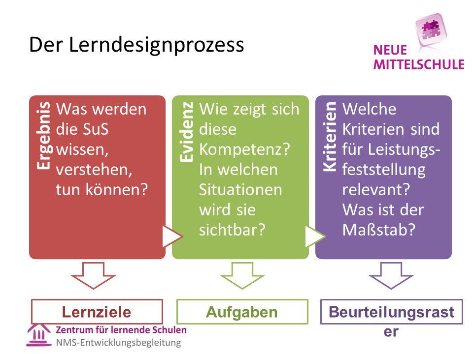 Der Lerndesignprozess LernzieleAufgabenBeurteilungsrast er