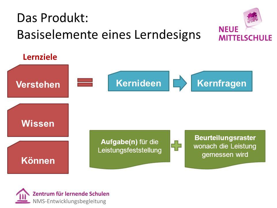 Das Produkt: Basiselemente eines Lerndesigns Kernideen Kernfragen Lernziele Aufgabe(n) für die Leistungsfeststellung Beurteilungsraster wonach die Lei
