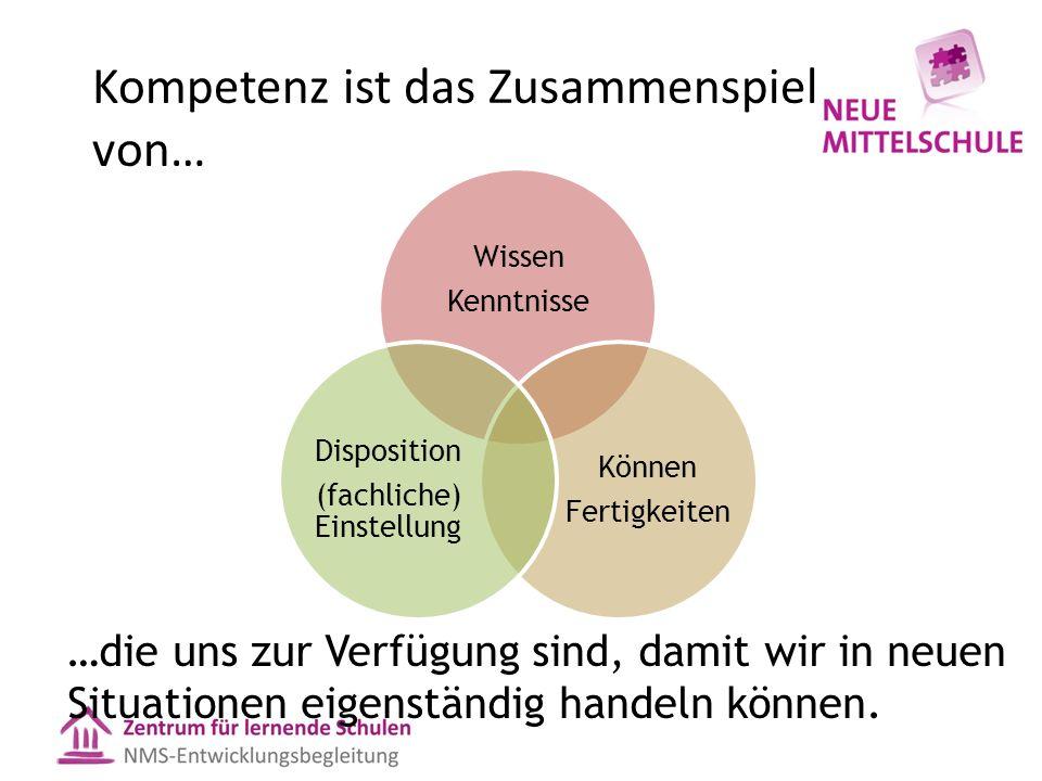 Kompetenz ist das Zusammenspiel von… …die uns zur Verfügung sind, damit wir in neuen Situationen eigenständig handeln können.