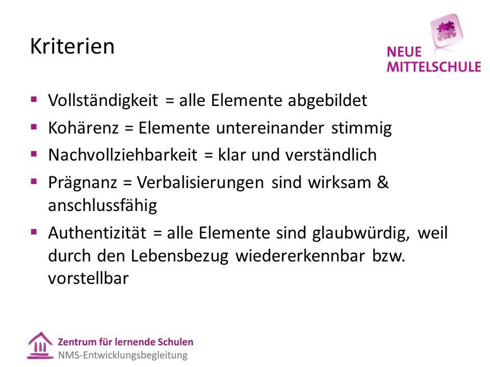 Kriterien  Vollständigkeit = alle Elemente abgebildet  Kohärenz = Elemente untereinander stimmig  Nachvollziehbarkeit = klar und verständlich  Prä