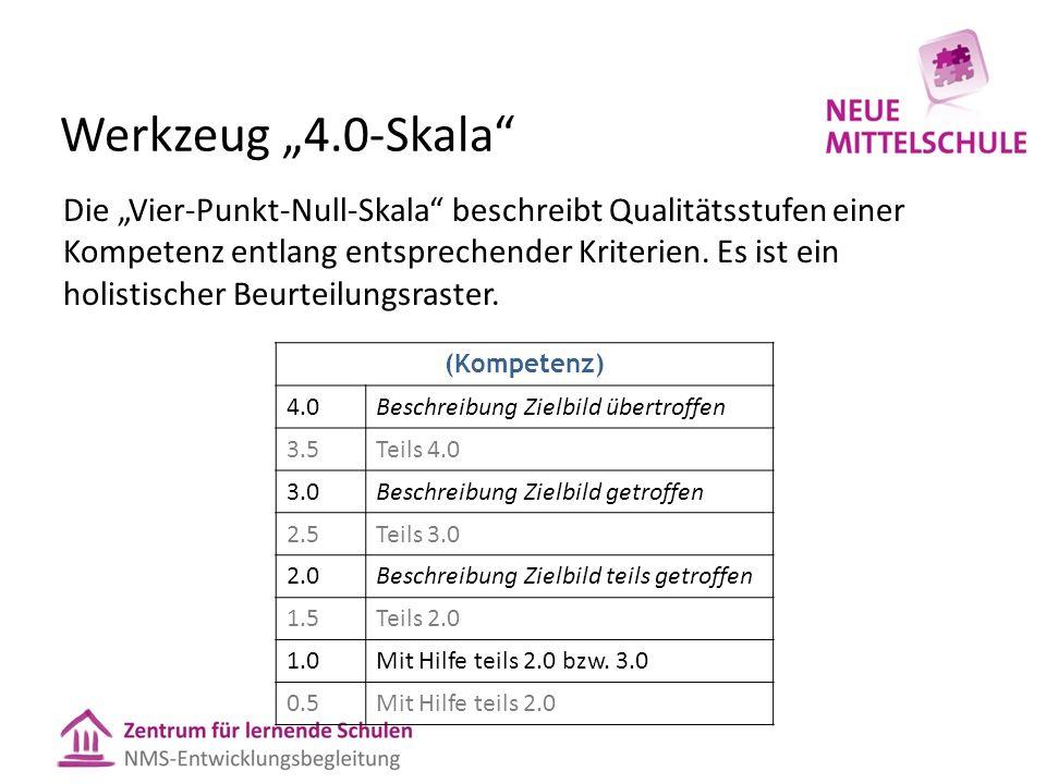"""Werkzeug """"4.0-Skala"""" Die """"Vier-Punkt-Null-Skala"""" beschreibt Qualitätsstufen einer Kompetenz entlang entsprechender Kriterien. Es ist ein holistischer"""