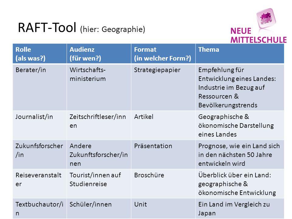 RAFT-Tool (hier: Geographie) Rolle (als was?) Audienz (für wen?) Format (in welcher Form?) Thema Berater/inWirtschafts- ministerium StrategiepapierEmp