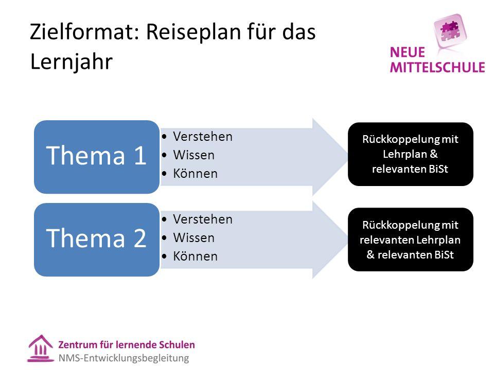 Zielformat: Reiseplan für das Lernjahr Rückkoppelung mit Lehrplan & relevanten BiSt Rückkoppelung mit relevanten Lehrplan & relevanten BiSt