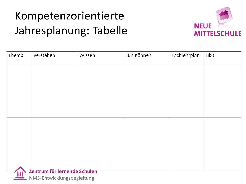 Kompetenzorientierte Jahresplanung: Tabelle ThemaVerstehenWissenTun KönnenFachlehrplanBiSt