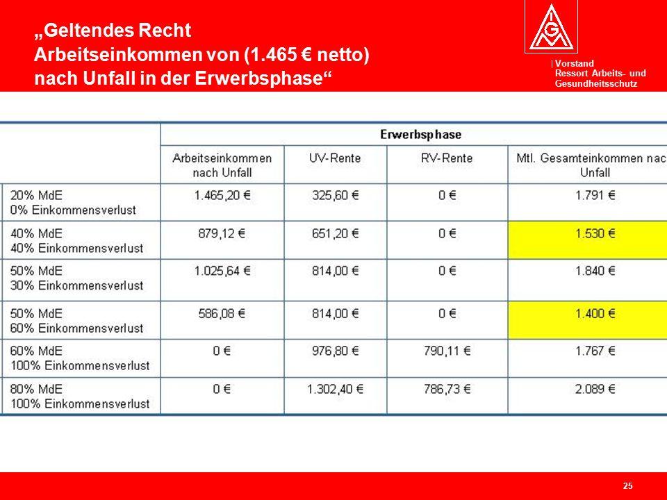 """Vorstand Ressort Arbeits- und Gesundheitsschutz 25 """"Geltendes Recht Arbeitseinkommen von (1.465 € netto) nach Unfall in der Erwerbsphase"""""""
