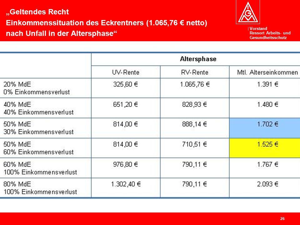 """Vorstand Ressort Arbeits- und Gesundheitsschutz 26 """"Geltendes Recht Einkommenssituation des Eckrentners (1.065,76 € netto) nach Unfall in der Altersphase"""