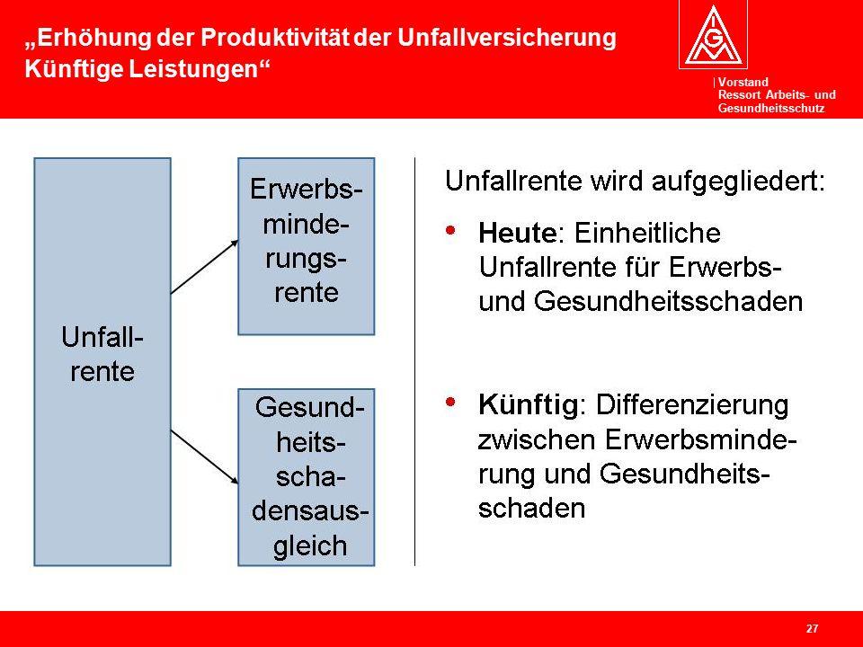 """Vorstand Ressort Arbeits- und Gesundheitsschutz 27 """"Erhöhung der Produktivität der Unfallversicherung Künftige Leistungen"""""""