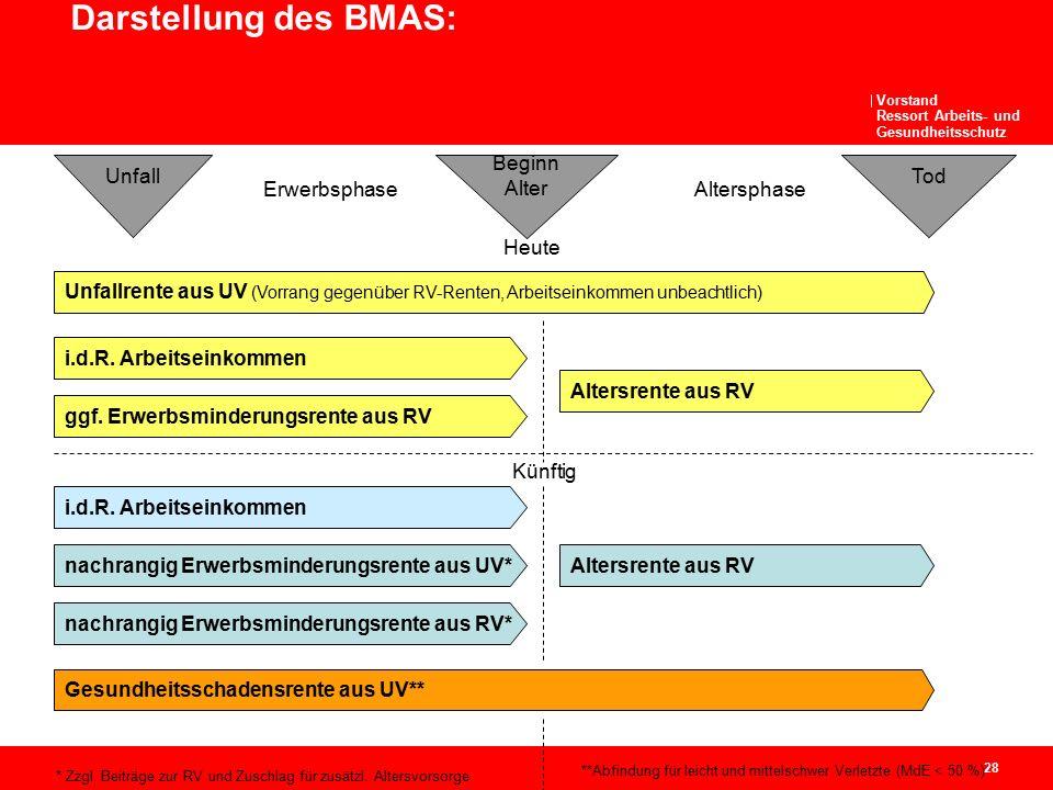 Vorstand Ressort Arbeits- und Gesundheitsschutz 28 Darstellung des BMAS: Beginn Alter TodUnfall ErwerbsphaseAltersphase Heute Unfallrente aus UV (Vorr