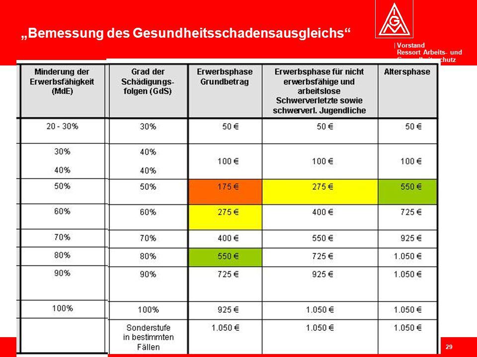"""Vorstand Ressort Arbeits- und Gesundheitsschutz 29 """"Bemessung des Gesundheitsschadensausgleichs"""""""