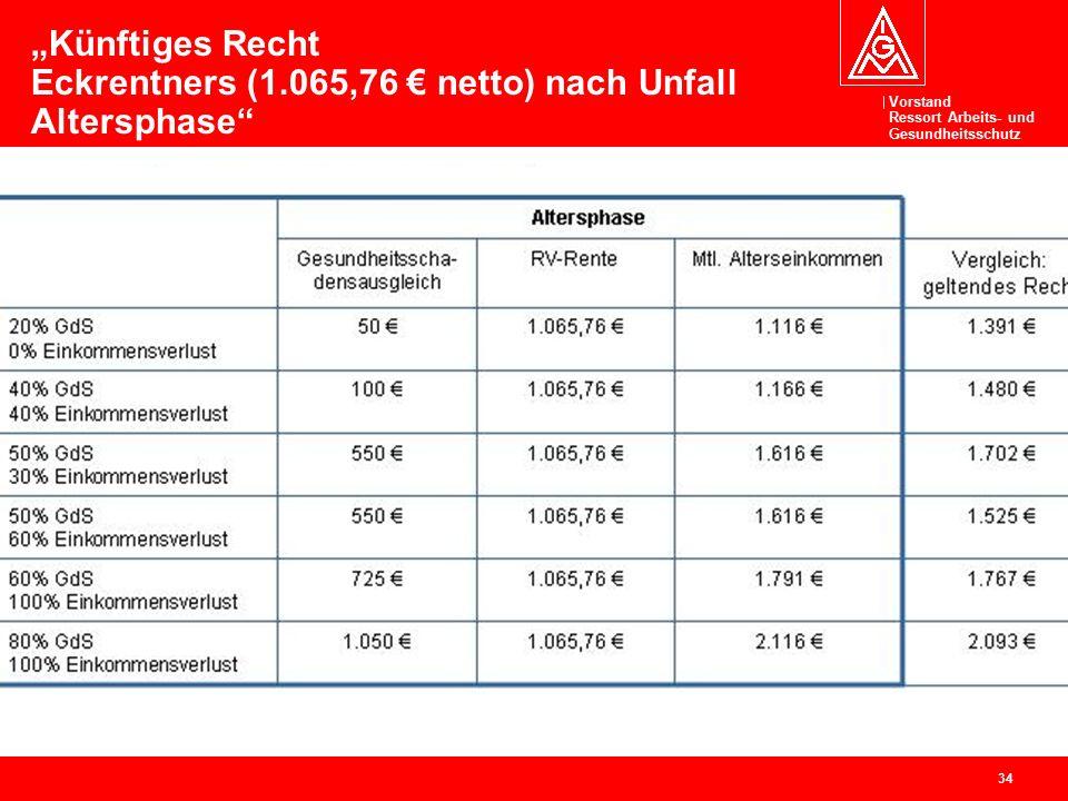 """Vorstand Ressort Arbeits- und Gesundheitsschutz 34 """"Künftiges Recht Eckrentners (1.065,76 € netto) nach Unfall Altersphase"""""""