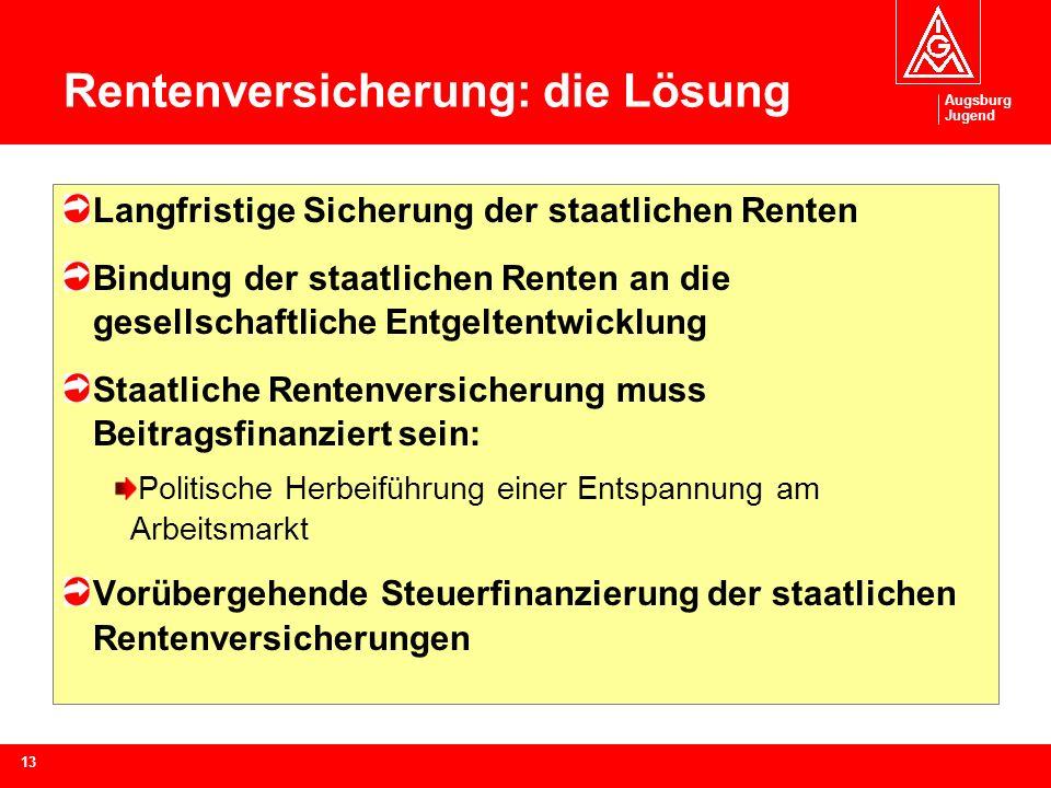 Augsburg Jugend 13 Rentenversicherung: die Lösung Langfristige Sicherung der staatlichen Renten Bindung der staatlichen Renten an die gesellschaftliche Entgeltentwicklung Staatliche Rentenversicherung muss Beitragsfinanziert sein: Politische Herbeiführung einer Entspannung am Arbeitsmarkt Vorübergehende Steuerfinanzierung der staatlichen Rentenversicherungen
