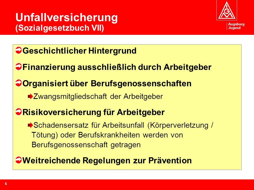Augsburg Jugend 6 Unfallversicherung (Sozialgesetzbuch VII) Geschichtlicher Hintergrund Finanzierung ausschließlich durch Arbeitgeber Organisiert über Berufsgenossenschaften Zwangsmitgliedschaft der Arbeitgeber Risikoversicherung für Arbeitgeber Schadensersatz für Arbeitsunfall (Körperverletzung / Tötung) oder Berufskrankheiten werden von Berufsgenossenschaft getragen Weitreichende Regelungen zur Prävention