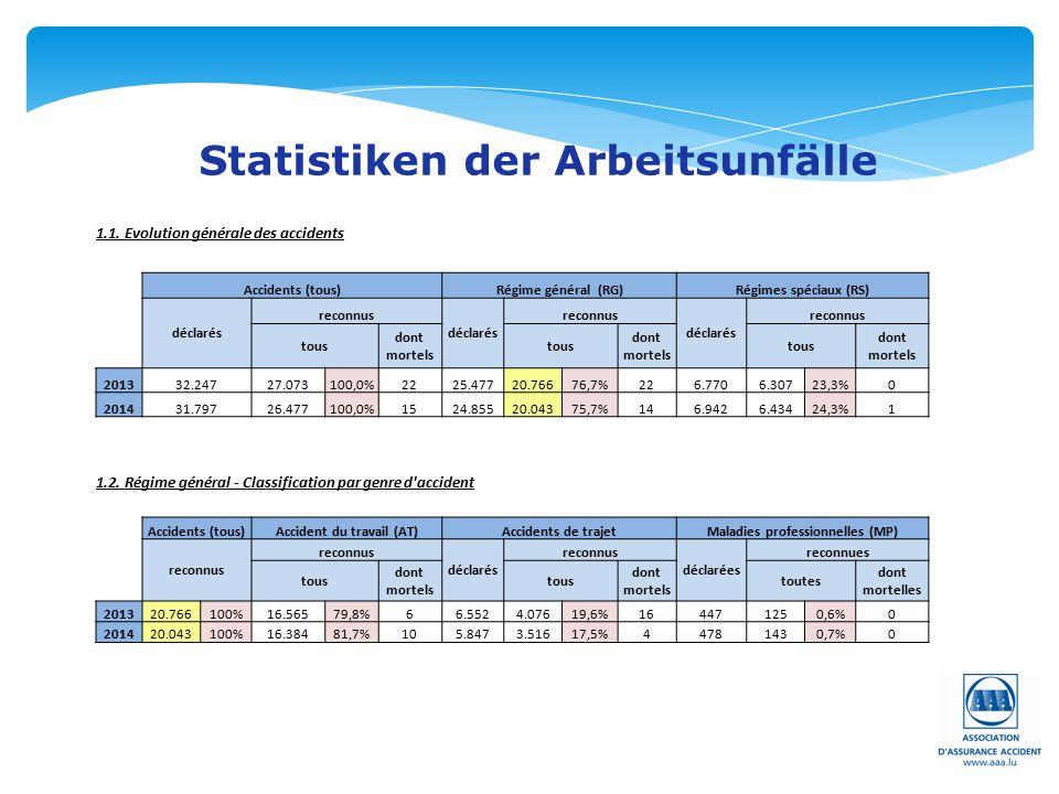 Statistiken der Arbeitsunfälle 1.1.