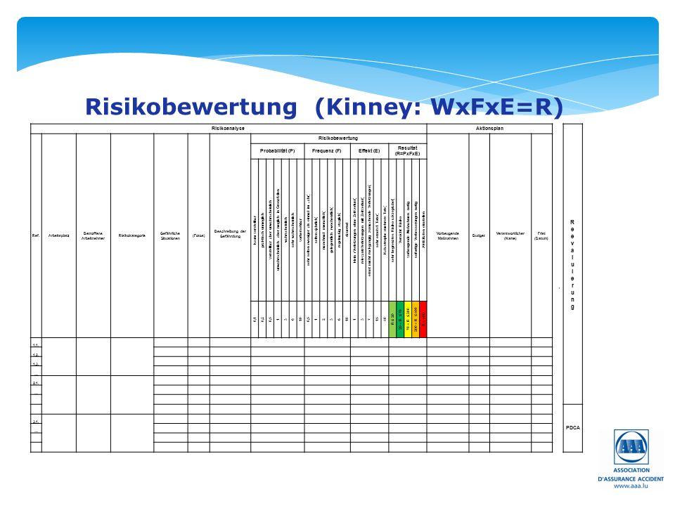 Risikobewertung (Kinney: WxFxE=R) RisikoanalyseAktionsplan → Ref.Arbeitsplatz Betroffene Arbeitnehmer Risikokategorie Gefährliche Situationen (Fotos) Beschreibung der Gefährdung Risikobewertung Vorbeugende Maßnahmen Budget Verantwortlicher (Name) Frist (Datum) Probabilität (P)Frequenz (F)Effekt (E) Resultat (R=PxFxE) kaum vorstellbar praktisch unmöglich vorstellbar aber unwahrscheinlich unwahrscheinlich aber möglich in Grenzfällen wahrscheinlich sehr wahrscheinlich vorhersehbar sehr selten (weniger als einmal im Jahr) selten (jährlich) manchmal (monatlich) gelegentlich (wöchentlich) regelmäßig (täglich) dauernd klein (Verletzungen ohne Zeitverlust) relevant(Verletzungen mit Zeitverlust) ernst (nicht rückgängig zu machende Verletzungen) sehr ernst (1 Toter) Katastrophe (mehrere Tote) sehr begrenztes Risiko (akzeptabel) Vorsicht Risiko vorbeugende Maßnahmen nötig sofortige Verbesserungen nötig Aktivitäten einstellen 0,10,20,5 136 10 0,5 1236 10 137 1540 R ≤ 20 20 ˂ R ≤ 70 70 ˂ R ≤ 200 200 ˂ R ≤ 400 R ˃ 400 1.1.