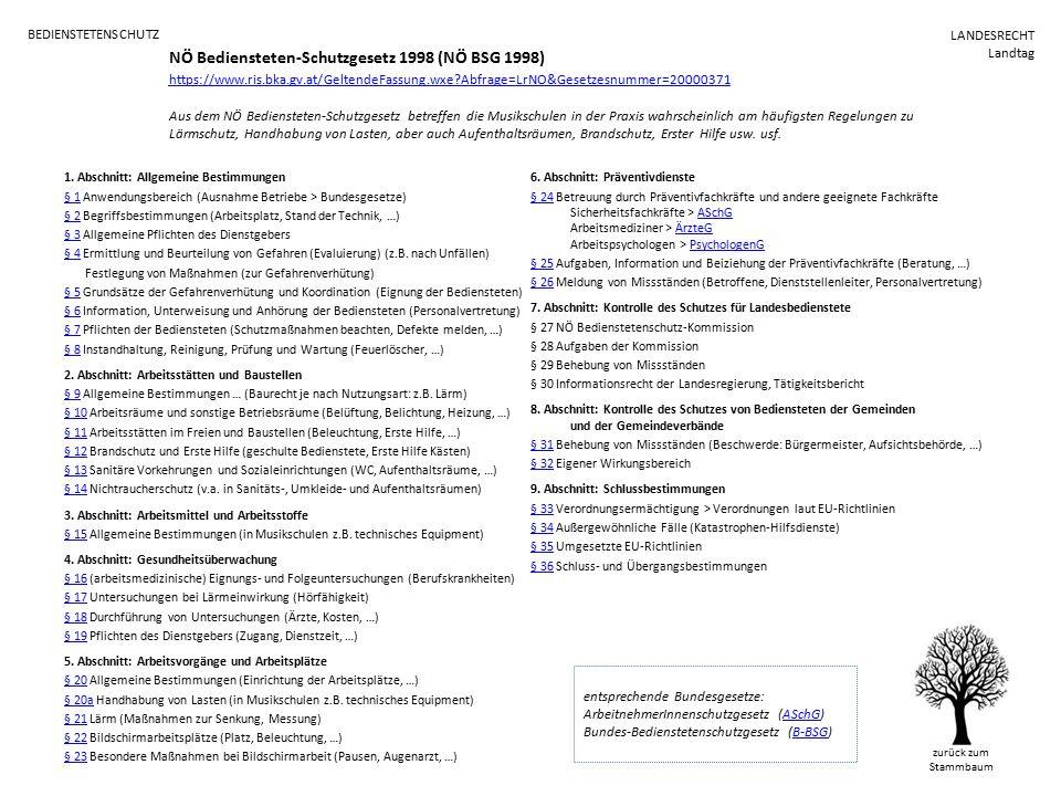 BEDIENSTETENSCHUTZ zurück zum Stammbaum NÖ Bediensteten-Schutzgesetz 1998 (NÖ BSG 1998) https://www.ris.bka.gv.at/GeltendeFassung.wxe Abfrage=LrNO&Gesetzesnummer=20000371 https://www.ris.bka.gv.at/GeltendeFassung.wxe Abfrage=LrNO&Gesetzesnummer=20000371 Aus dem NÖ Bediensteten-Schutzgesetz betreffen die Musikschulen in der Praxis wahrscheinlich am häufigsten Regelungen zu Lärmschutz, Handhabung von Lasten, aber auch Aufenthaltsräumen, Brandschutz, Erster Hilfe usw.