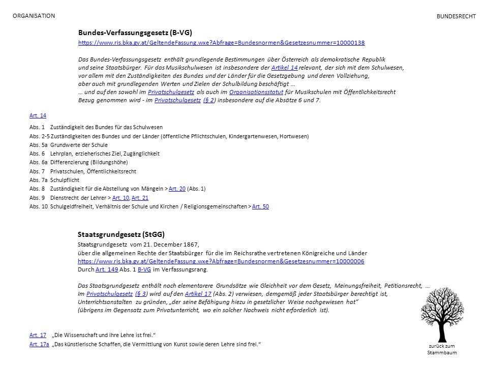 ORGANISATION BUNDESRECHT Bundes-Verfassungsgesetz (B-VG) https://www.ris.bka.gv.at/GeltendeFassung.wxe Abfrage=Bundesnormen&Gesetzesnummer=10000138 Das Bundes-Verfassungsgesetz enthält grundlegende Bestimmungen über Österreich als demokratische Republik und seine Staatsbürger.