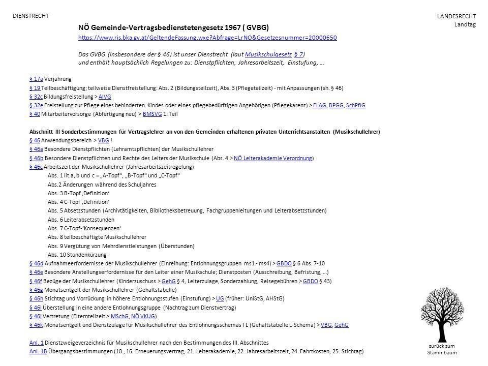 NÖ Gemeinde-Vertragsbedienstetengesetz 1967 ( GVBG) https://www.ris.bka.gv.at/GeltendeFassung.wxe Abfrage=LrNO&Gesetzesnummer=20000650 Das GVBG (insbesondere der § 46) ist unser Dienstrecht (laut Musikschulgesetz § 7) und enthält hauptsächlich Regelungen zu: Dienstpflichten, Jahresarbeitszeit, Einstufung, … https://www.ris.bka.gv.at/GeltendeFassung.wxe Abfrage=LrNO&Gesetzesnummer=20000650Musikschulgesetz§ 7 § 17a§ 17a Verjährung § 19 § 19 Teilbeschäftigung; teilweise Dienstfreistellung: Abs.