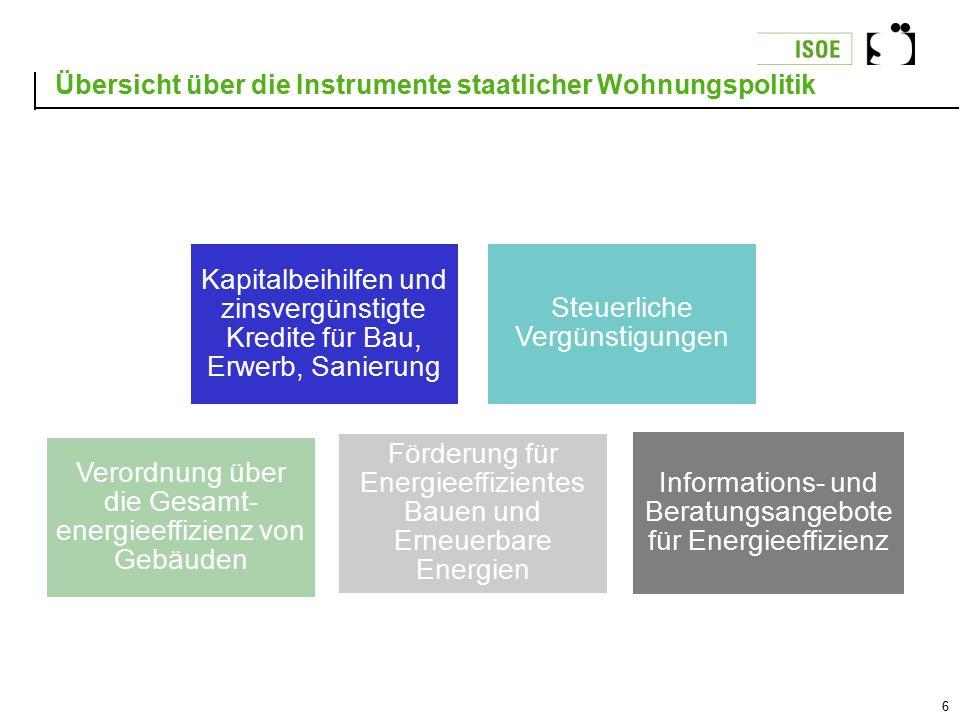 6 Übersicht über die Instrumente staatlicher Wohnungspolitik Kapitalbeihilfen und zinsvergünstigte Kredite für Bau, Erwerb, Sanierung Steuerliche Verg