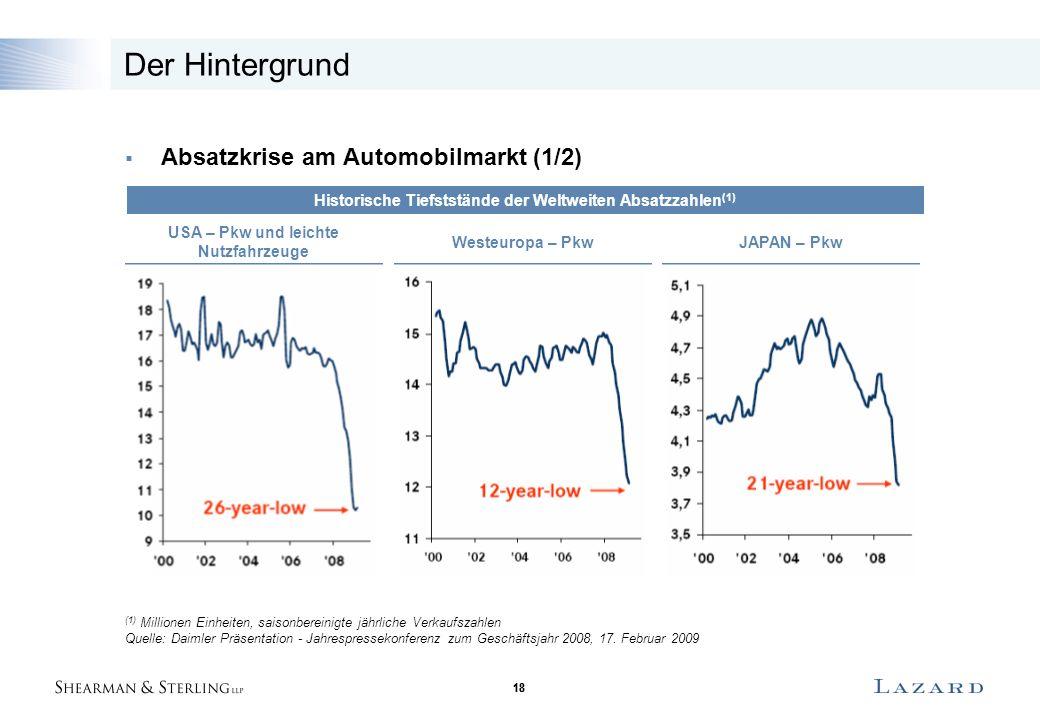 18 Der Hintergrund  Absatzkrise am Automobilmarkt (1/2) Historische Tiefststände der Weltweiten Absatzzahlen (1) USA – Pkw und leichte Nutzfahrzeuge Westeuropa – Pkw JAPAN – Pkw (1) Millionen Einheiten, saisonbereinigte jährliche Verkaufszahlen Quelle: Daimler Präsentation - Jahrespressekonferenz zum Geschäftsjahr 2008, 17.