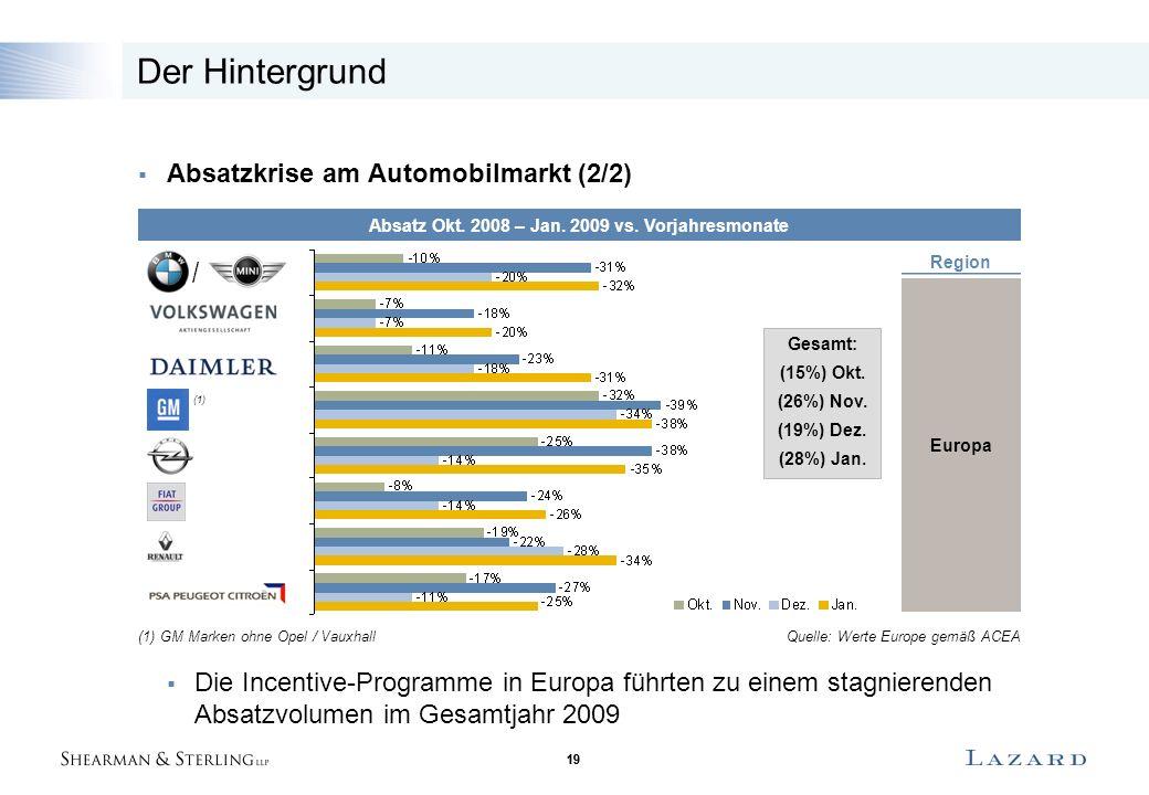 19 Der Hintergrund  Absatzkrise am Automobilmarkt (2/2)  Die Incentive-Programme in Europa führten zu einem stagnierenden Absatzvolumen im Gesamtjahr 2009 Absatz Okt.