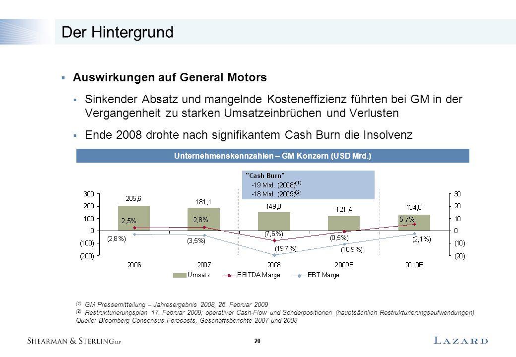 20 Der Hintergrund  Auswirkungen auf General Motors  Sinkender Absatz und mangelnde Kosteneffizienz führten bei GM in der Vergangenheit zu starken U