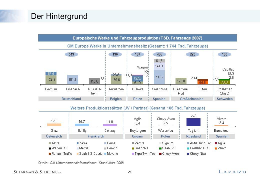 23 Der Hintergrund Europäische Werke und Fahrzeugproduktion (TSD. Fahrzeuge 2007) GM Europe Werke in Unternehmensbesitz (Gesamt: 1.744 Tsd. Fahrzeuge)