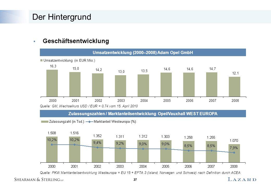 27 Der Hintergrund  Geschäftsentwicklung Umsatzentwicklung (2000–2008) Adam Opel GmbH Zulassungszahlen / Marktanteilsentwicklung Opel/Vauxhall WEST EUROPA Quelle: PKW Marktanteilsentwicklung Westeuropa = EU 15 + EFTA 3 (Island, Norwegen und Schweiz) nach Definition durch ACEA Quelle: GM, Wechselkurs USD / EUR = 0,74 vom 15.