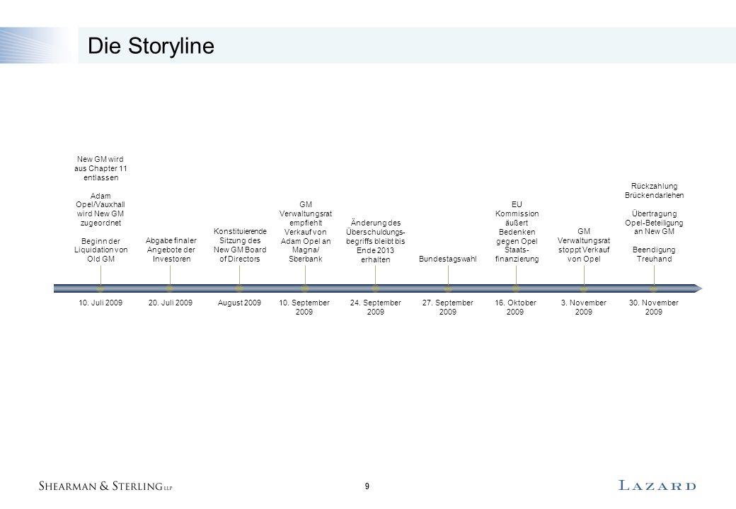 9 Die Storyline Abgabe finaler Angebote der Investoren 20. Juli 2009 Konstituierende Sitzung des New GM Board of Directors August 2009 GM Verwaltungsr