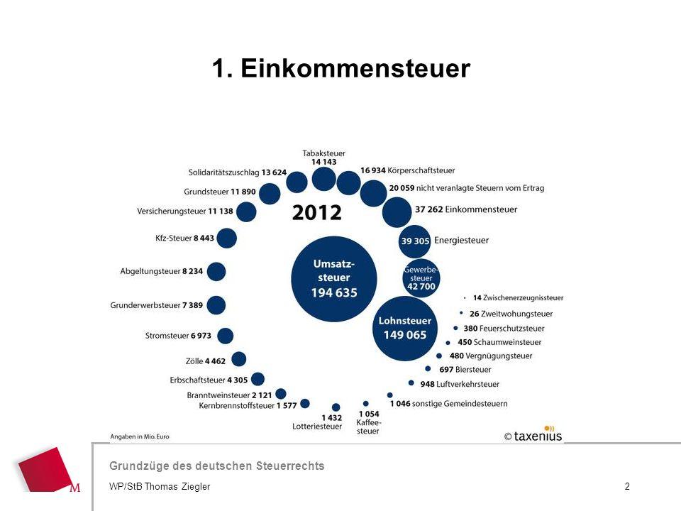 Hier wird der Titel der Präsentation wiederholt (Ansicht >Folienmaster) Grundzüge des deutschen Steuerrechts WP/StB Thomas Ziegler2 1. Einkommensteuer