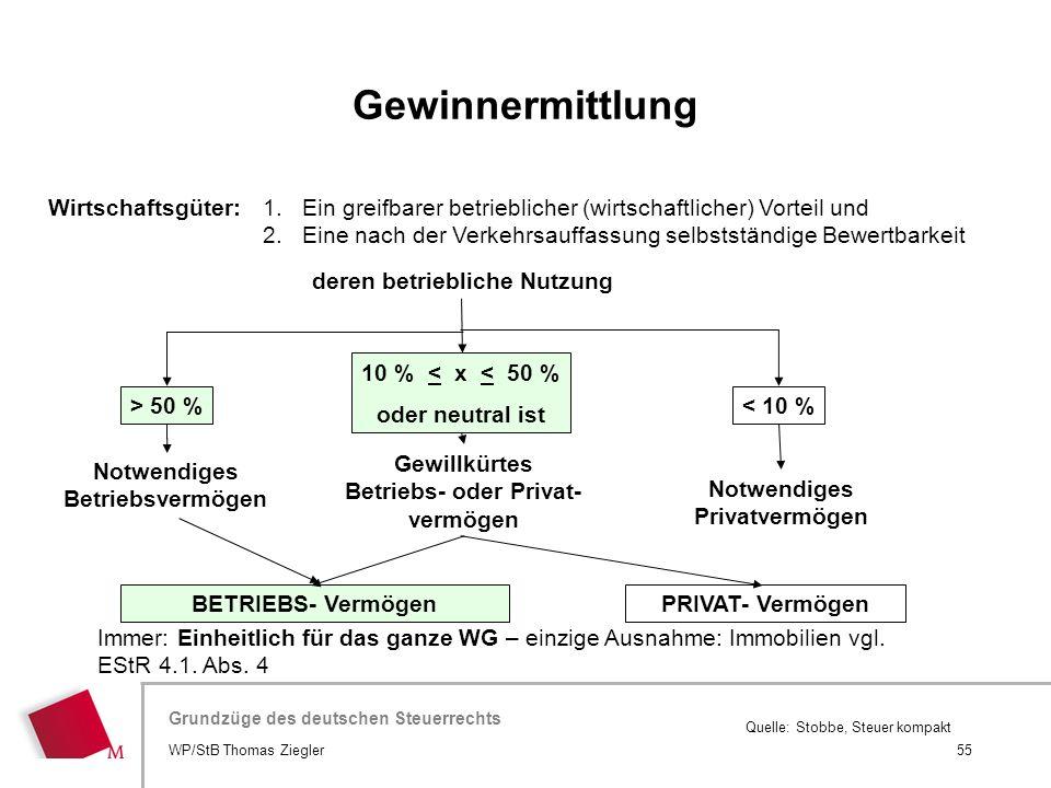 Hier wird der Titel der Präsentation wiederholt (Ansicht >Folienmaster) Grundzüge des deutschen Steuerrechts Quelle: Stobbe, Steuer kompakt deren betr