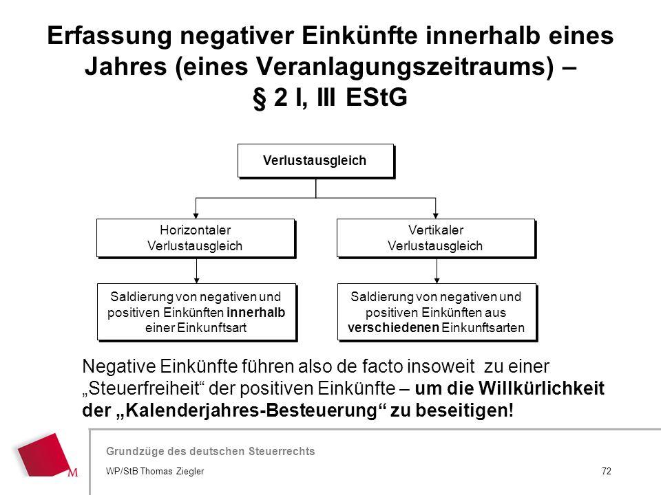 Hier wird der Titel der Präsentation wiederholt (Ansicht >Folienmaster) Grundzüge des deutschen Steuerrechts Verlustausgleich Horizontaler Verlustausg