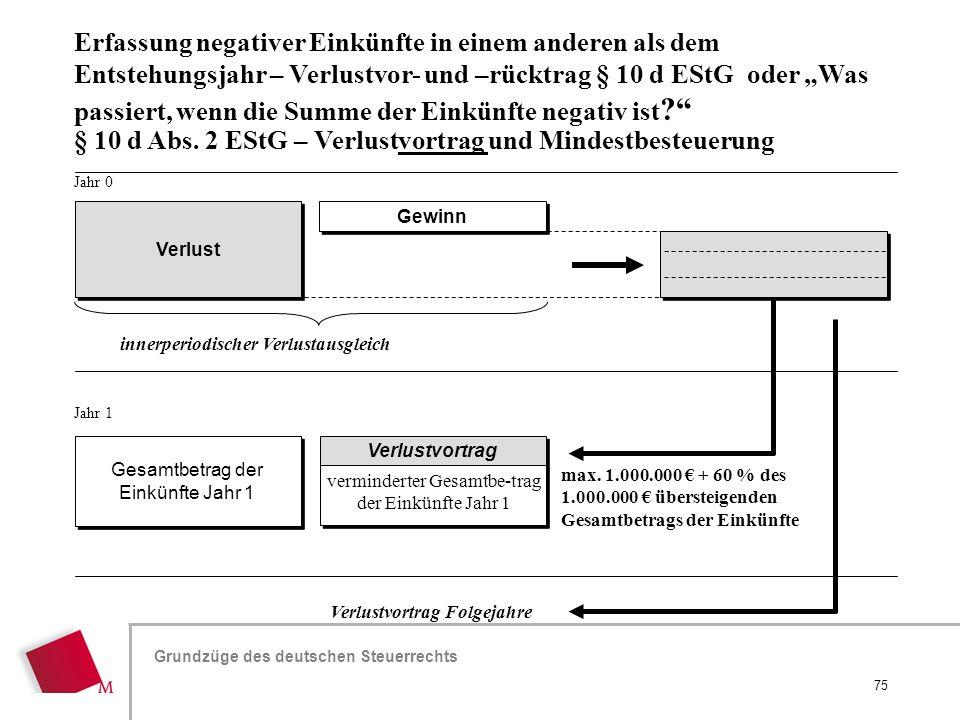 Hier wird der Titel der Präsentation wiederholt (Ansicht >Folienmaster) Grundzüge des deutschen Steuerrechts innerperiodischer Verlustausgleich Verlus