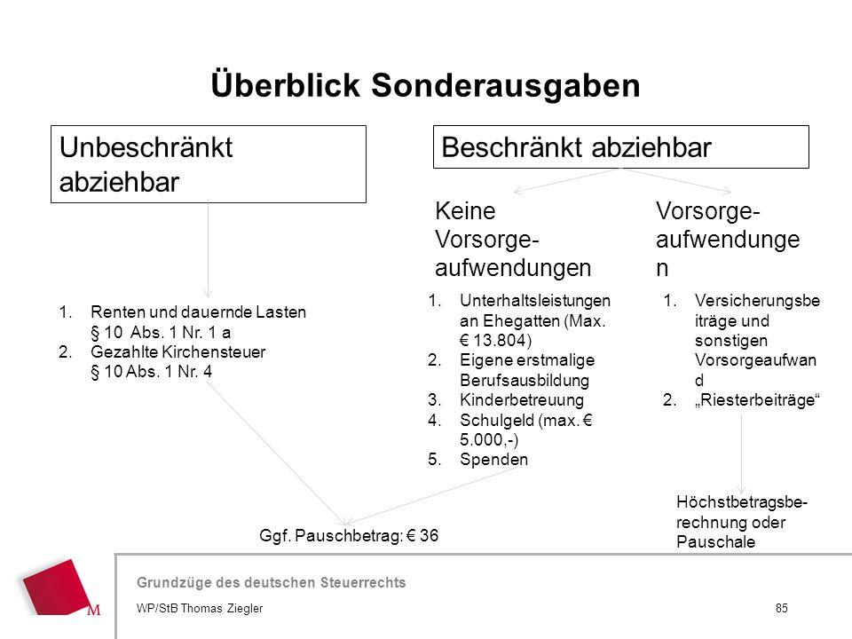 Hier wird der Titel der Präsentation wiederholt (Ansicht >Folienmaster) Grundzüge des deutschen Steuerrechts Unbeschränkt abziehbar Beschränkt abziehb